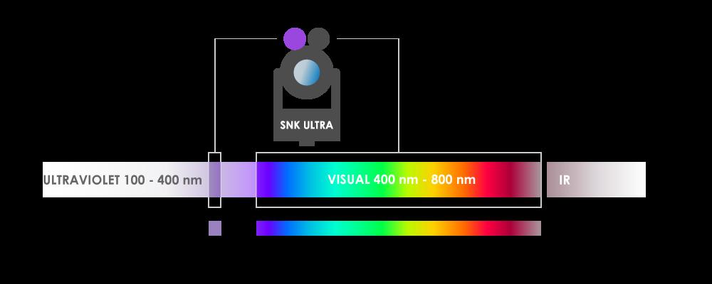 Wellenbereich SNK ULTRA 365